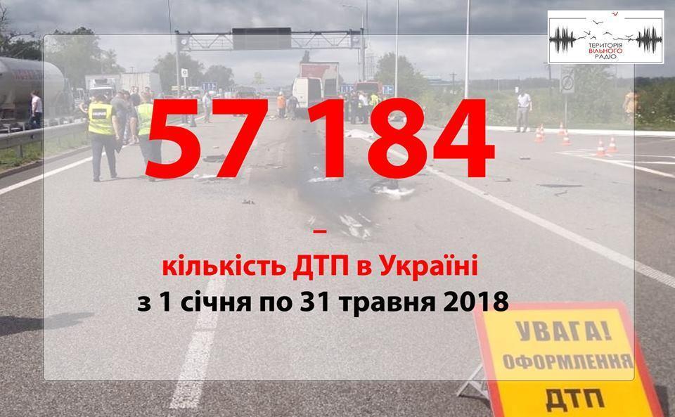 Що найчастіше спричиняє ДТП в Україні?
