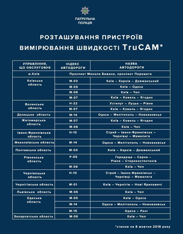 8 жовтня на дороги України повернулися радари. Де вони в Донецькій області?