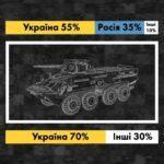 """Друзі Порошенка наживаються на """"оборонці"""" України, - розслідування ЗМІ"""
