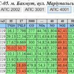 Бахмут, Краматорськ та ще кілька міст надто забруднили повітря, — дослідження екологів