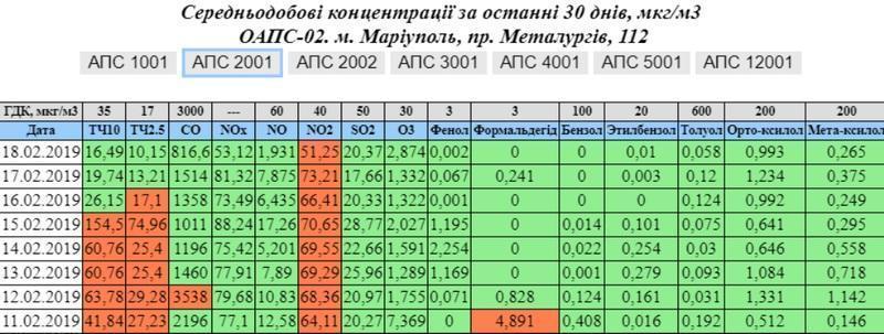 Города Донбасса загрязняют воздух