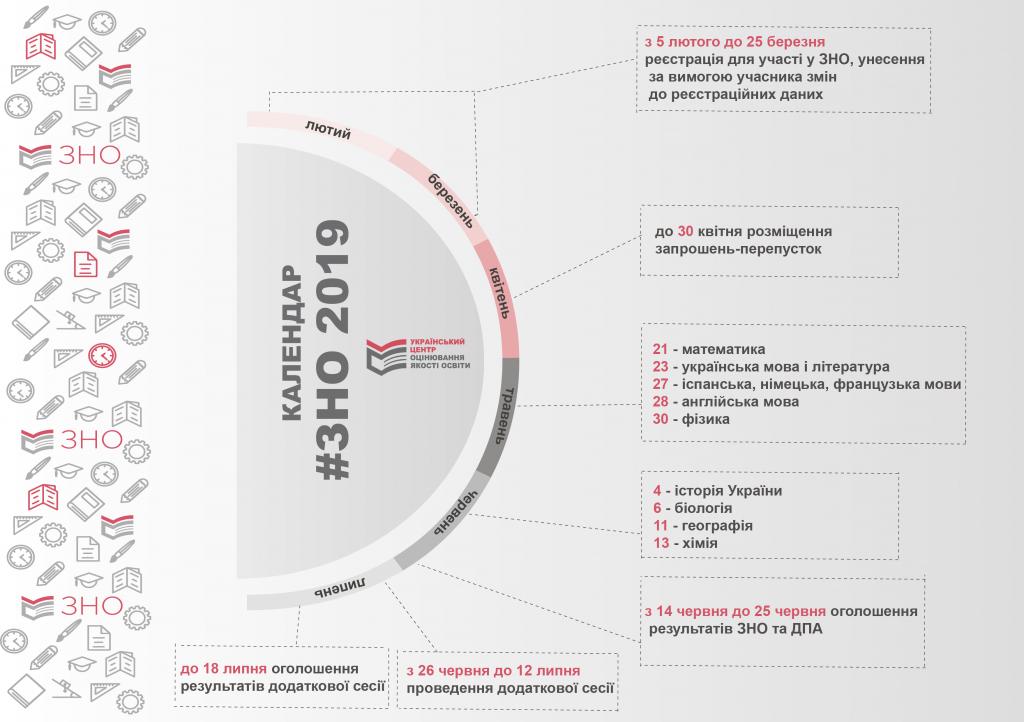 Скільки коштує ЗНО-2019 та підготовка до нього в Донецькій області