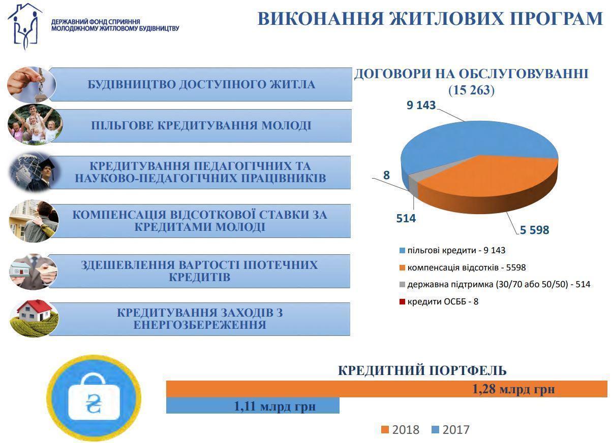 Доступне житло для мешканців Донеччини