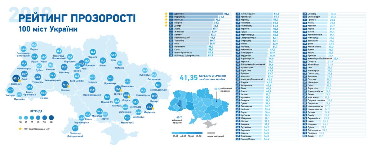 Бахмут і Маріуполь визнали найпрозорішими містами України