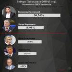 ЦВК опрацювала 100% виборчих протоколів (інфографіка)