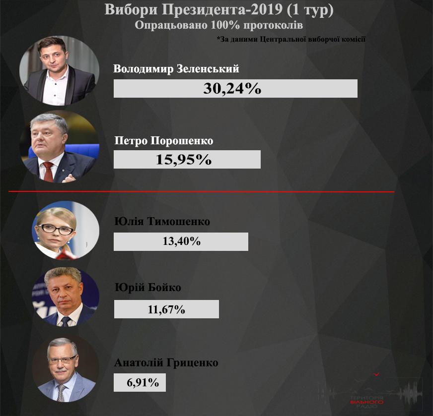 Результати 1 туру виборів Президента 2019
