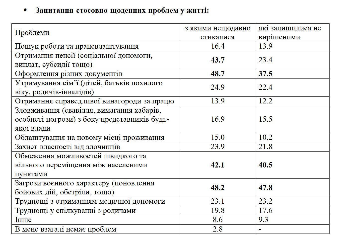На КПВВ Донеччини та Луганщини люди не заовілні своїм життям
