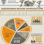 20 років у черзі. Як у різних регіонах України забезпечують житлом військовослужбовців