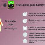 Молодіжна рада Бахмута: що це, хто там і для чого (інфографіка)