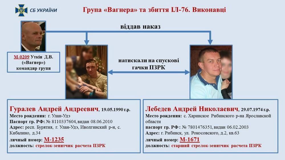Винні в загибелі військових з Іл-76 біля Луганська, схема СБУ