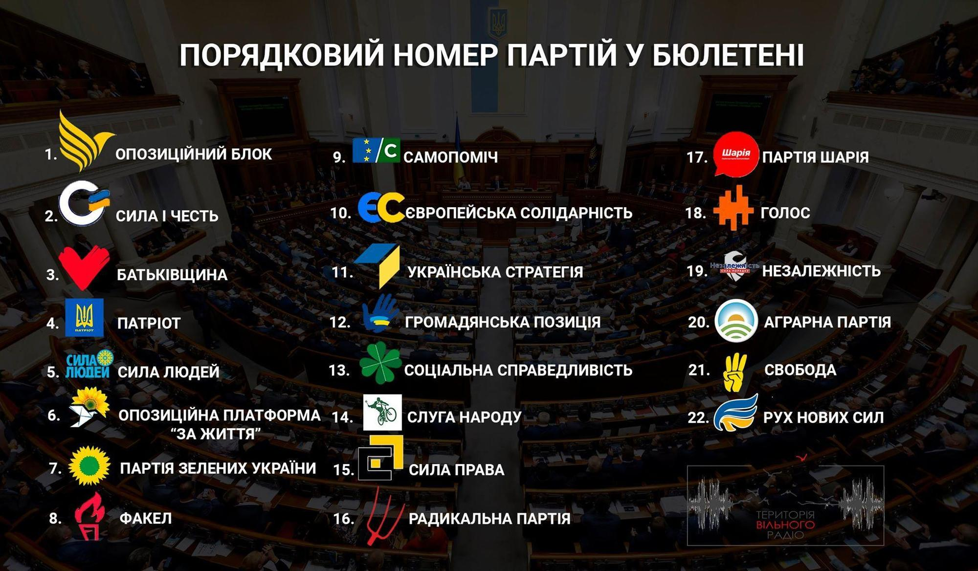 На виборах в бюлетені буде 22 партії