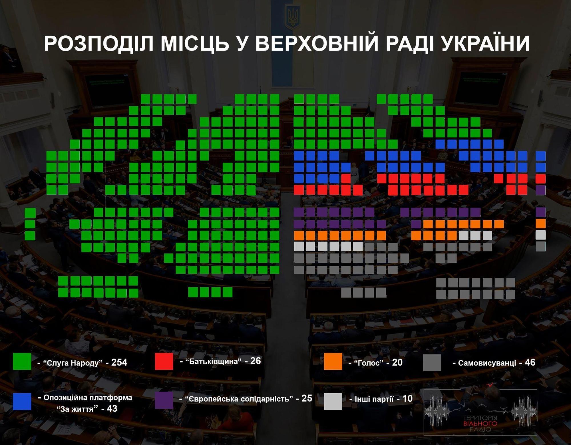 ЦВК опрацювала всі протоколи з виборчих дільниць