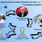 """Экс-гендиректору """"Вистек"""" и его заместителю объявили о подозрении в финансировании боевиков т.н. """"ДНР"""""""