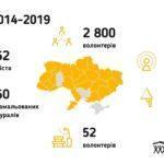 Волонтери відремонтують будинки малозабезпечених родин у трьох населених пунктах Донеччини