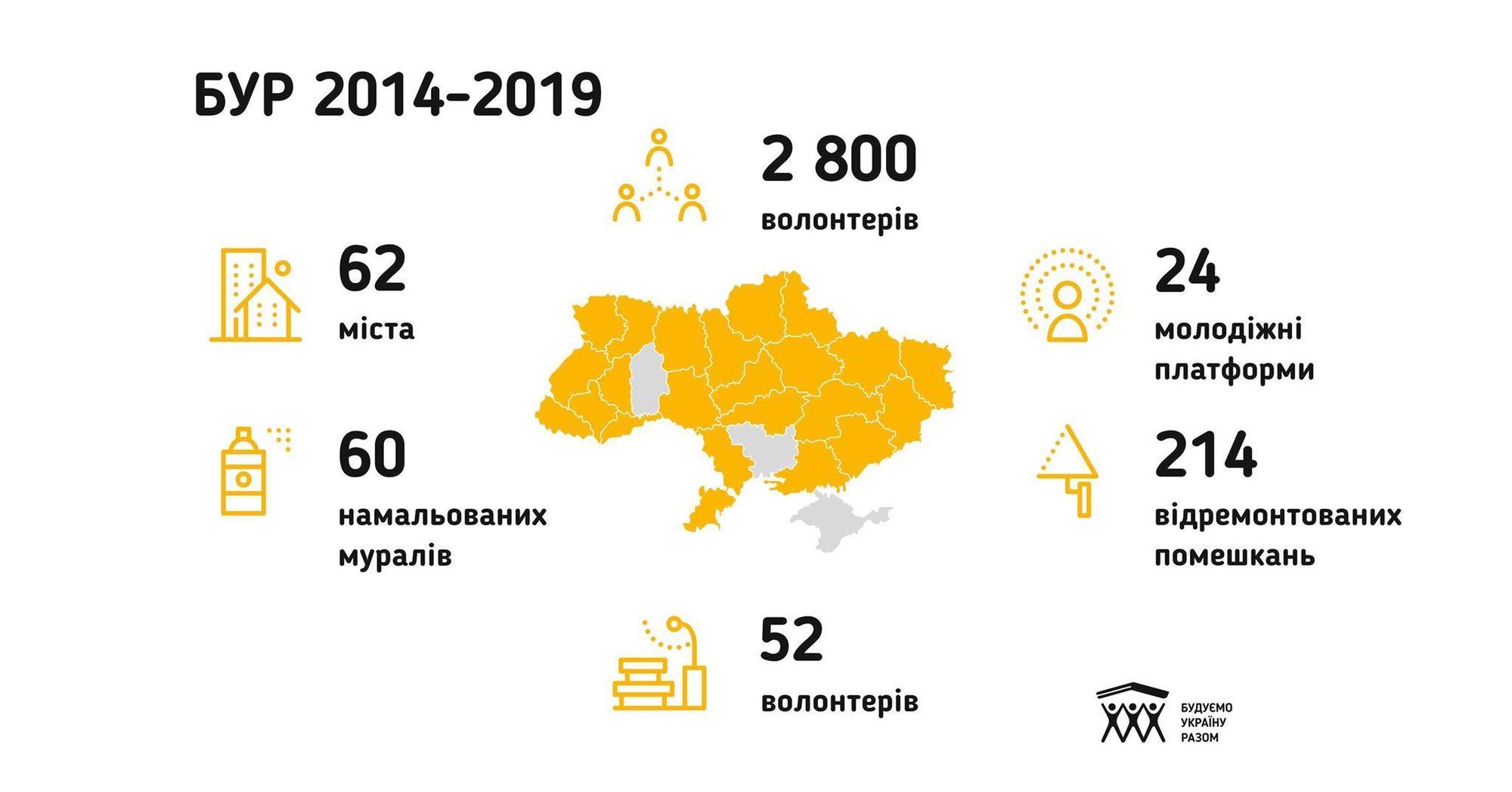На Донбас приїдуть волонтери, щоб відремонтувати оселі малозабезпечених сімей з Соледара, Званівки та Миронівського