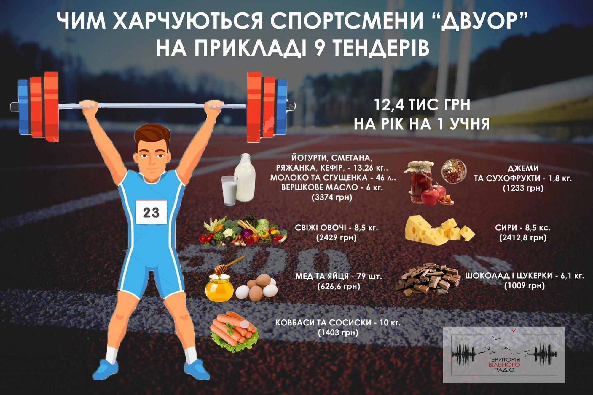 Тонни шоколаду, сиру та ковбас. Що купує училище олімпійського резерву для спортсменів