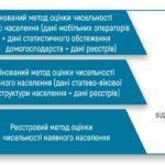 """В Донецкой области проживает около 2 миллионов человек – """"перепись"""" кабмина"""
