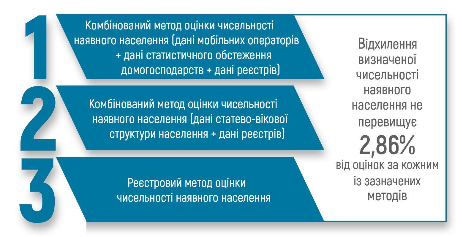 За даними кабміну, на Донеччині мешкає майже 2 млн людей
