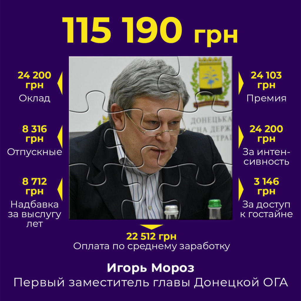 Глава Донецкой ОГА зарабатывает меньше, чем его заместители
