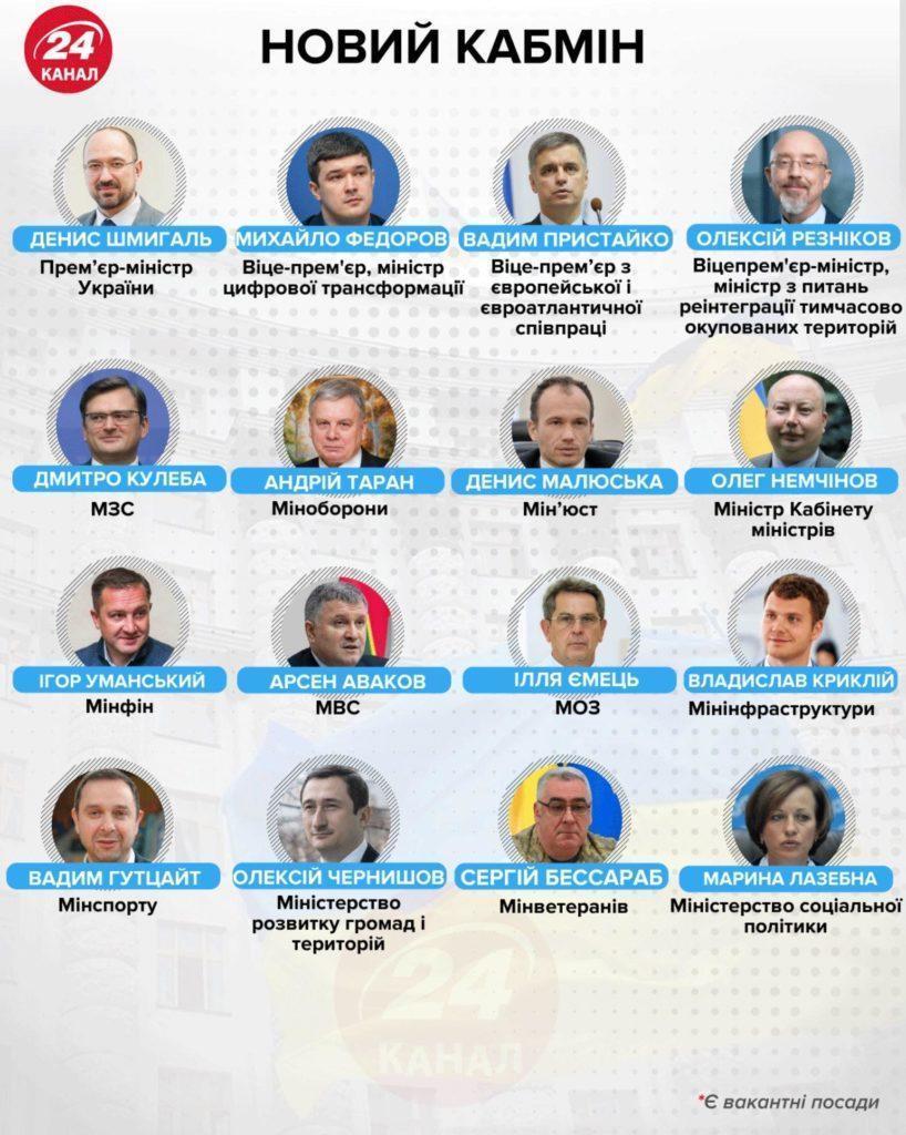 В Україні змінився прем'єр-міністр та майже повністю оновився склад Кабміну (Перелік)