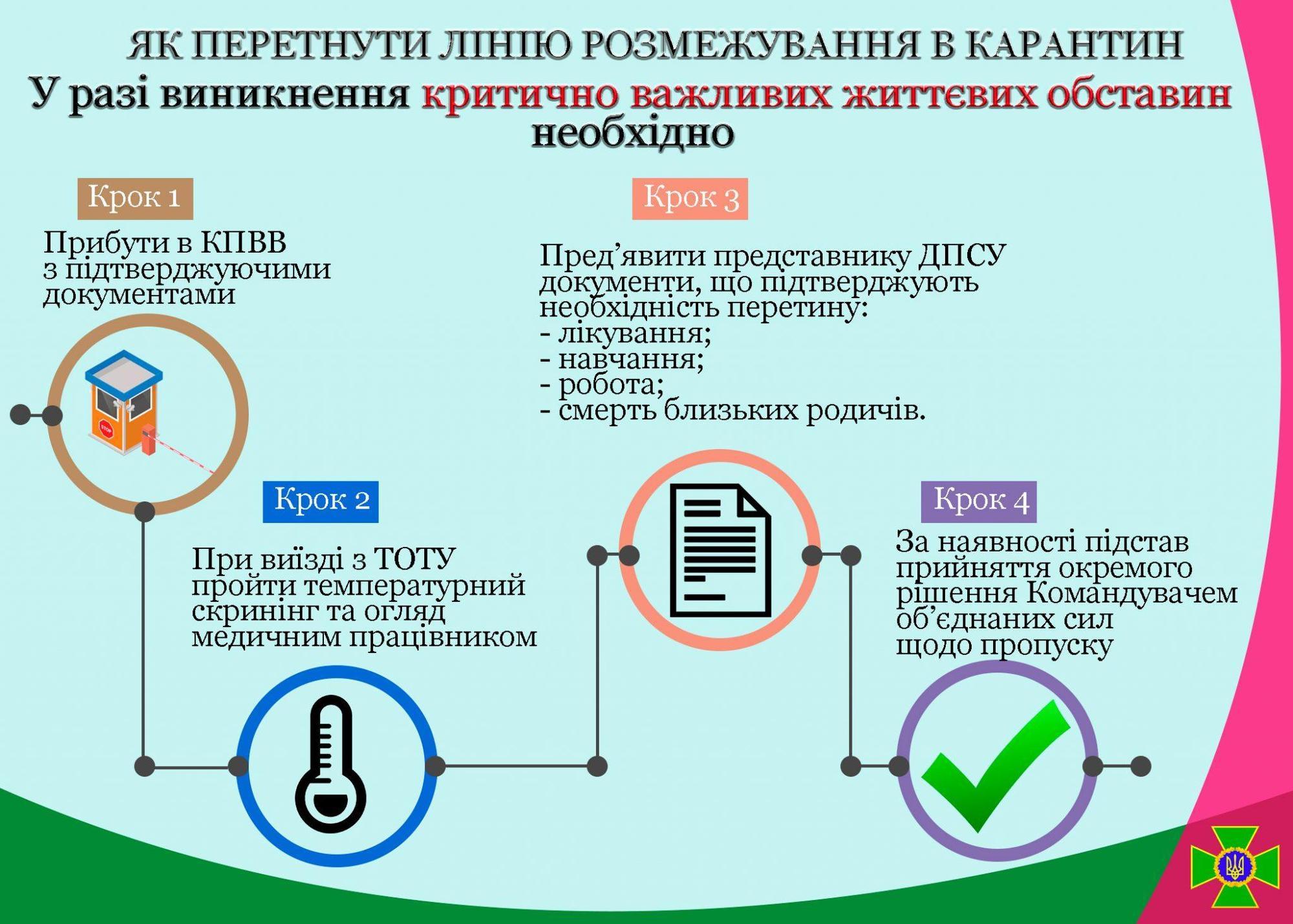 Жителям временно окупированных территорий Донбасса разрешают пересечь КПВВ по уважительным причинам, но боевики закрывают границы