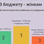 Скільки грошей витратили міста Донеччини на подарунки до 8 березня