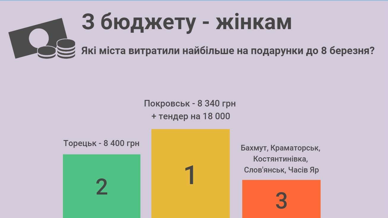 Скільки витратили міста Донеччини на святкування 8 березня
