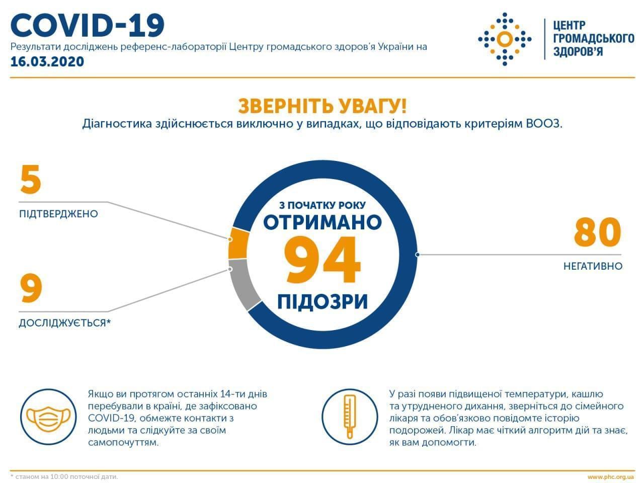 В Украине зарегистрировали 2 новых случая коронавируса, оба - в Черновецкой области