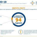 В Україні на коронавірус захворіли вже 5 людей