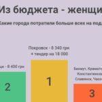 Сколько денег потратили города Донецкой области на подарки к 8 марта