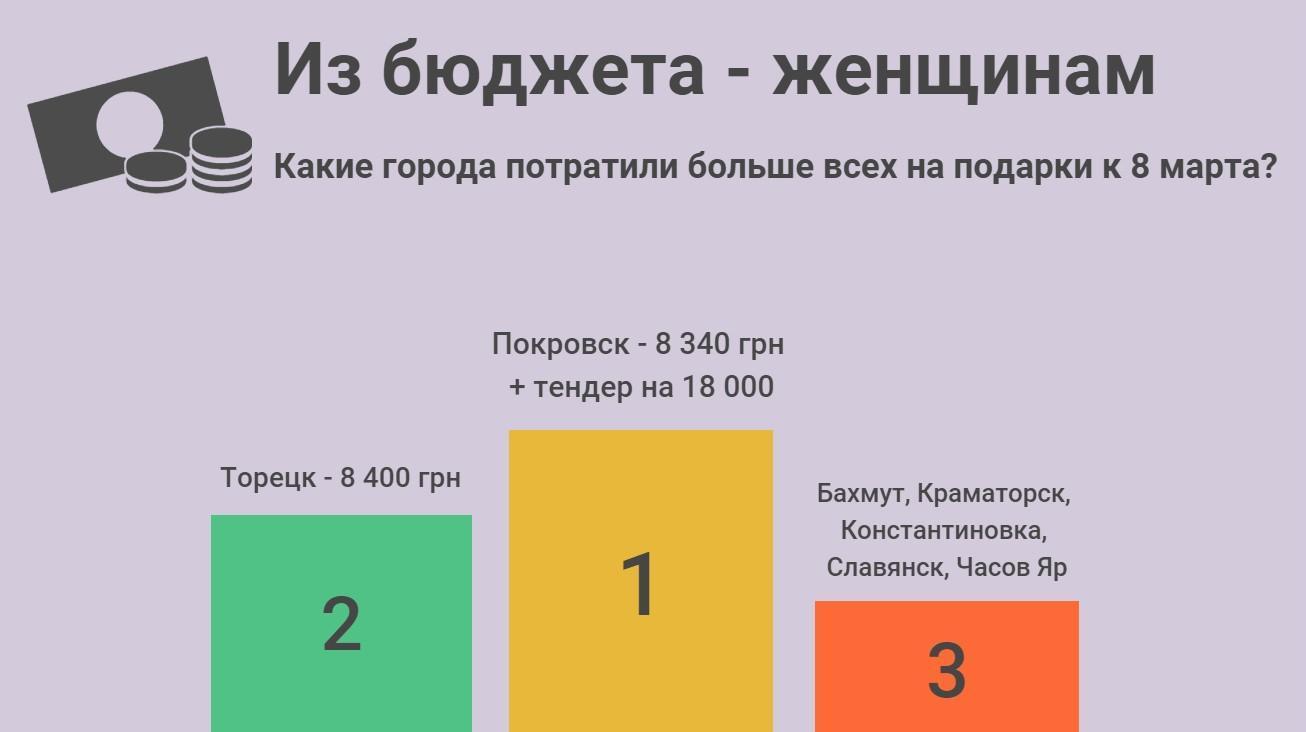 Сколько потратили города Донецкой области на празднование 8 марта
