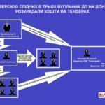 САП расследует хищение бюджетных средств на 3 шахтах Донетчины (Инфографика)