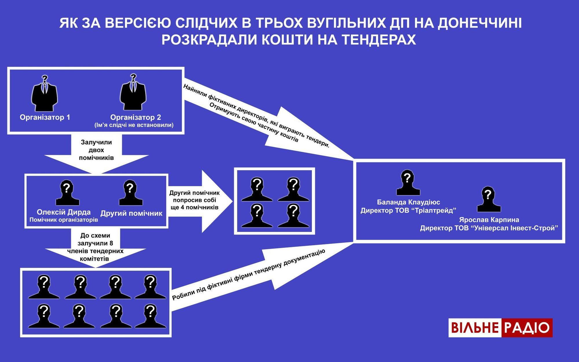 САП розслідує розкрадання бюджетних коштів на 3 шахтах Донеччини (Інфографіка)