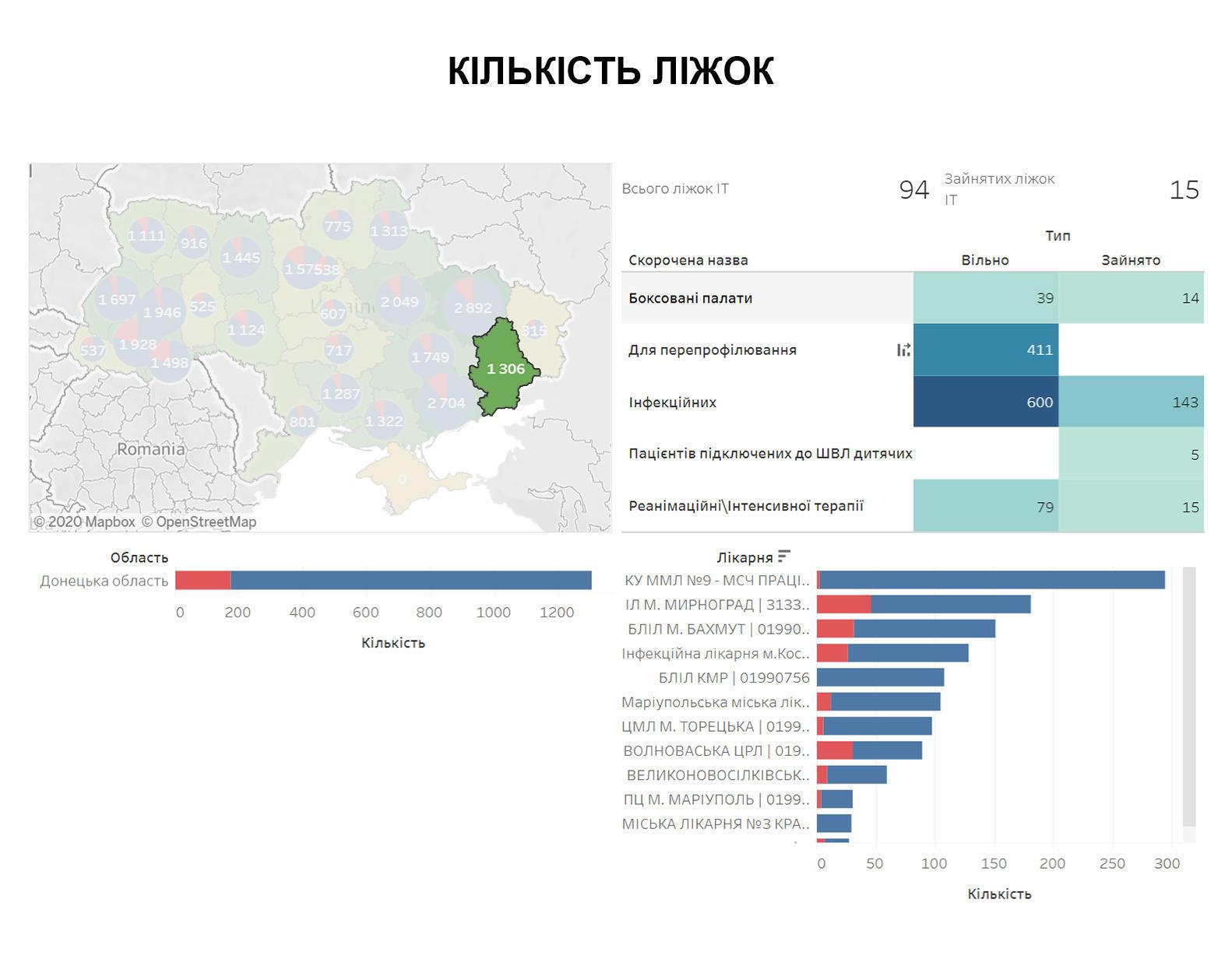 Лікарні Донеччини забезпечені на 47 днів епідемії: аналіз лікарень по карті медзабезпечення
