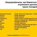 Доплата 300%: Медики Донбасса, которые лечили и лечат пациентов COVID-19 уже получили надбавки
