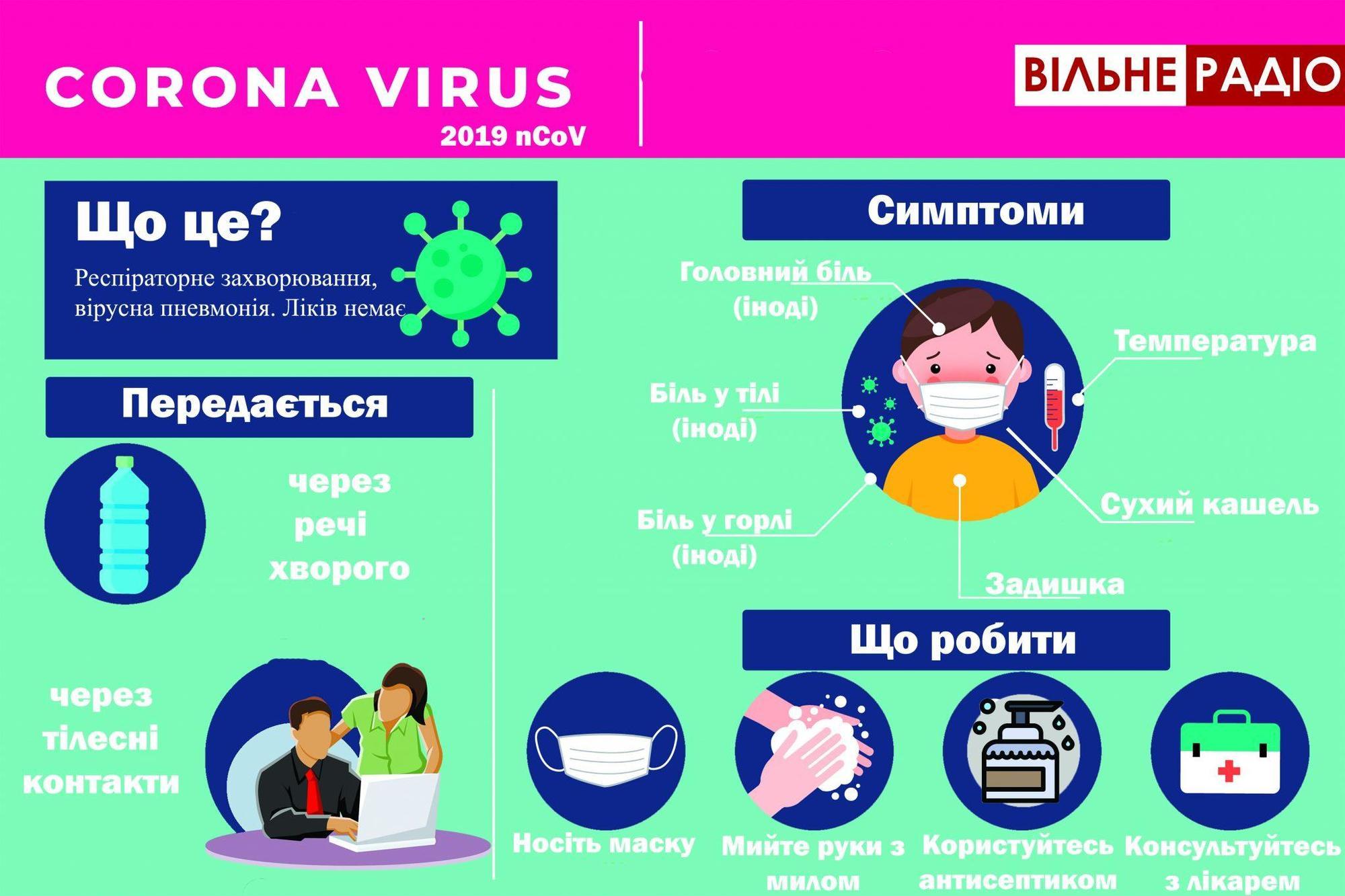 Коронавірус передається повітряно-крапельним шляхом від людини до людини та може викликати тяжку форму пневмонії