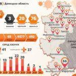 На Донеччині підтвердили ще 6 випадків коронавірусу