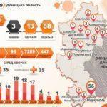 В Донецкой области коронавирус подтвердили у еще 3 медиков, — ДонОДА