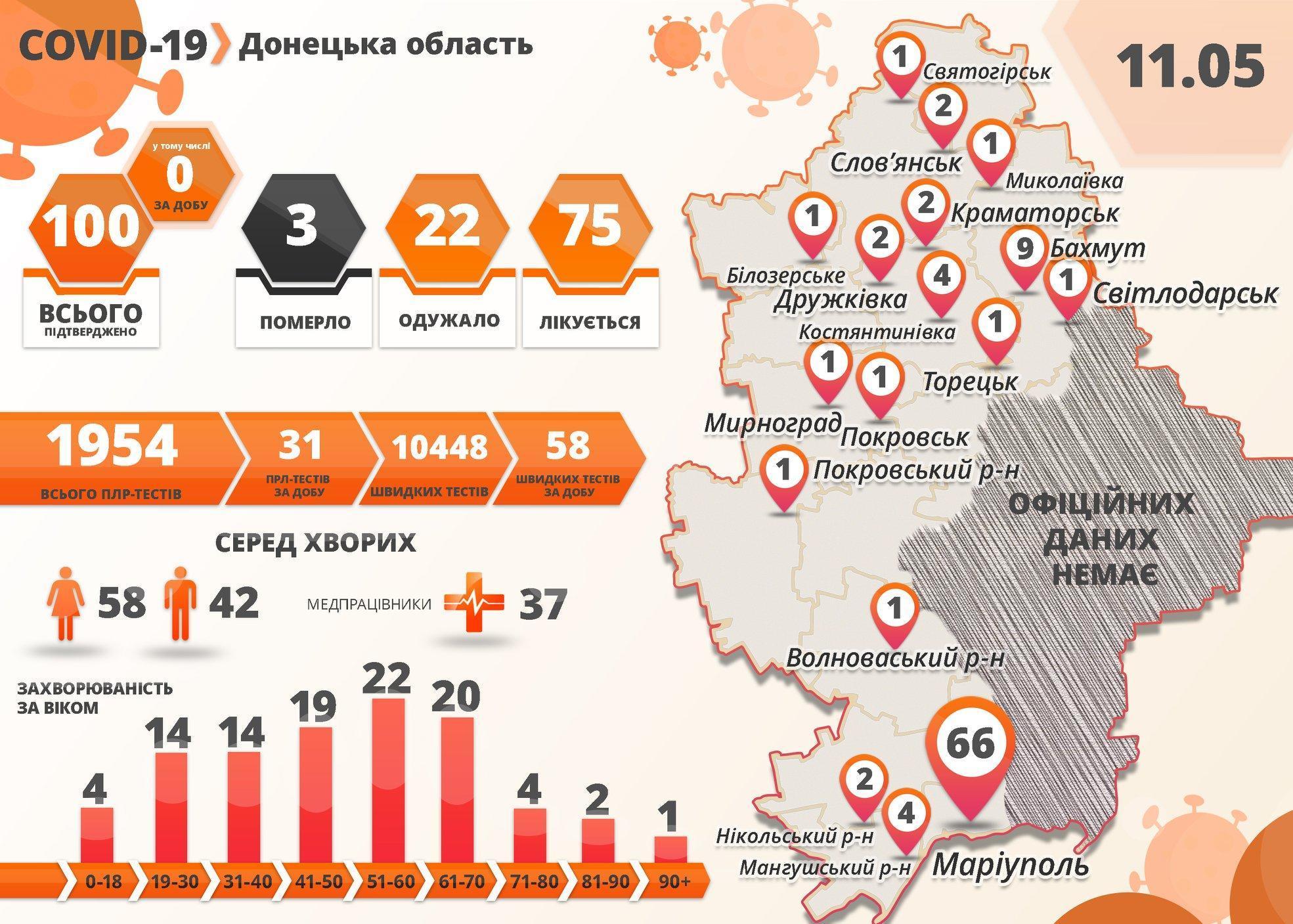 На Донбассе лабораторно проверили на коронавирус меньше всего людей