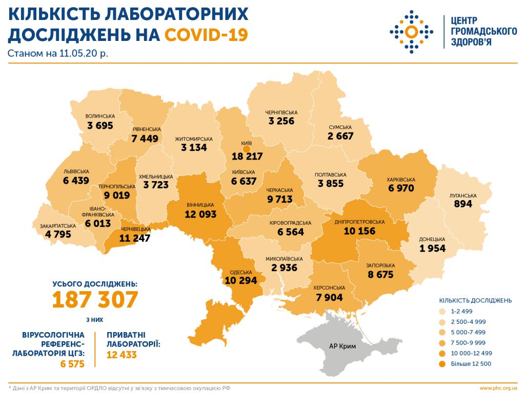 На Донбасі лабораторно перевірили на коронавірус найменше людей