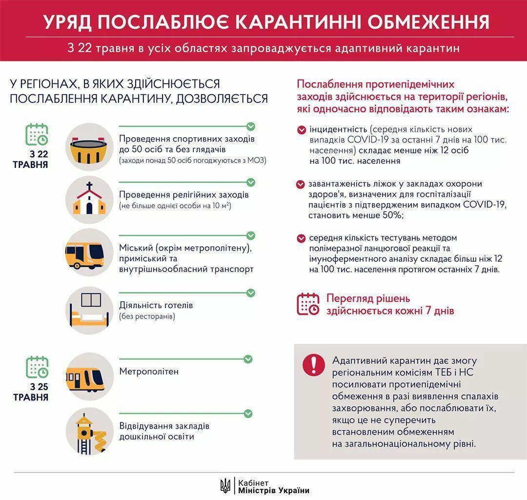 Правительство запускает в Украине адаптивный карантин. Что открывается с 22 мая и готова ли к этому Донетчина