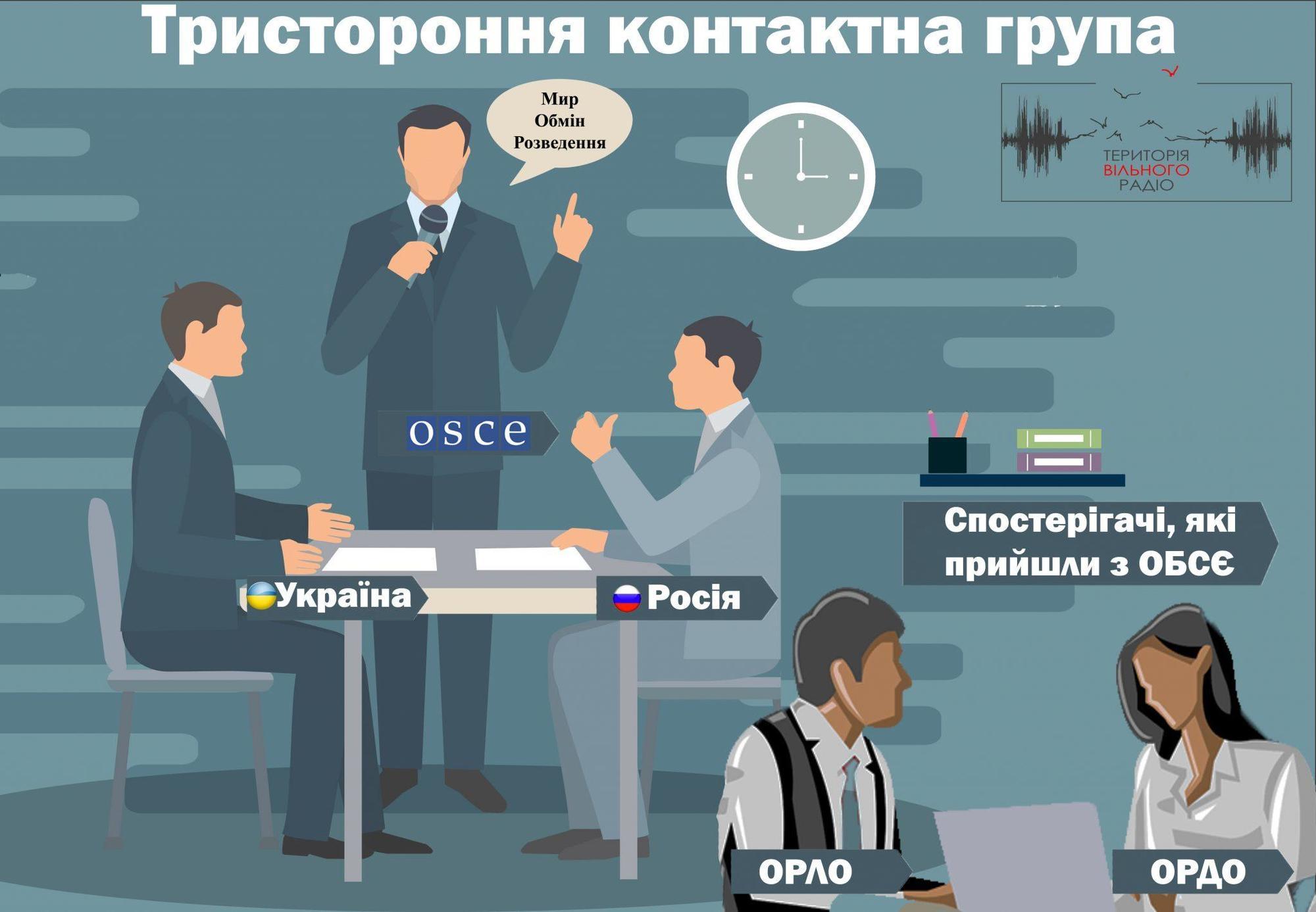 На следующем заседании ТКГ Украину будет представлять расширенная делегация