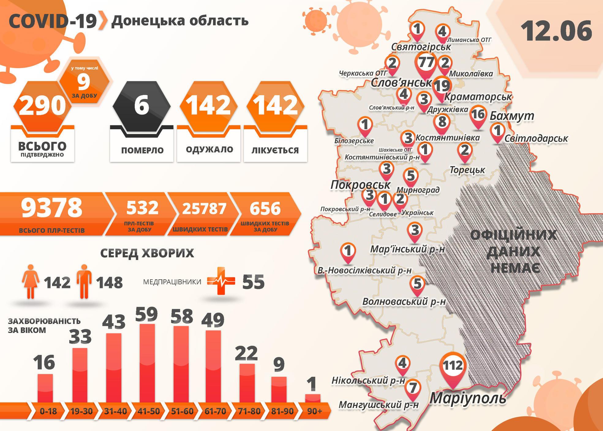На підконтрольній Донеччині +9 хворих на коронавірус за добу. 3 з них медпрацівники