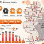 +42 за добу. На Донеччині підтвердили рекордну кількість хворих на COVID-19 за день (оновлено)