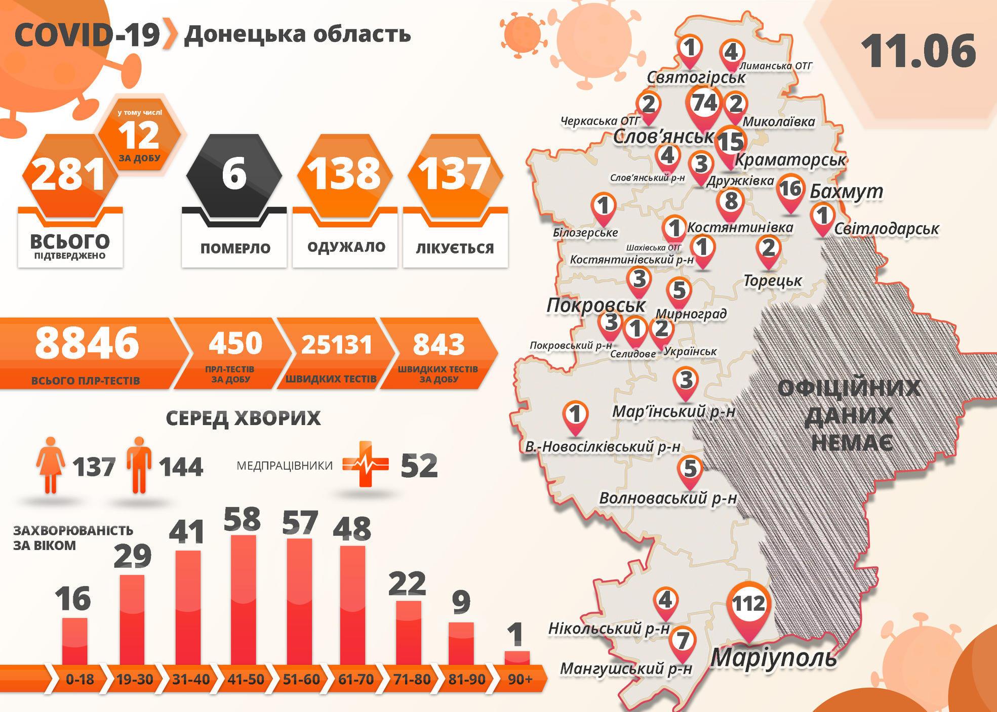 COVID-19 за добу: на підконтрольній Донеччині +12 хворих, в ОРДО померли 3 людей