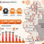 Коронавірус: на підконтрольній Донеччині +2 нових хворих, в ОРДО – втричі більше