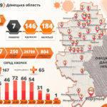 За добу на COVID-19 заразилися 666 українців, з них 4 —  з Донеччини