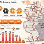 В Славянске вновь вспышка COVID-19. Все больные - медработники