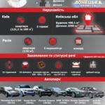 Елітні авто, годинники та комора в Росії. Що має родина нардепа по 46 округу Христенка