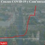 Вспышка продолжается. В Славянске +21 больной с COVID-19 за сутки, а в Торецке и Мариуполе по 1